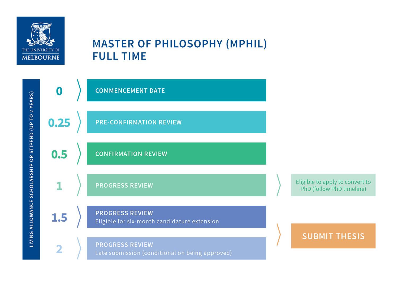 Master of Philosophy timeline